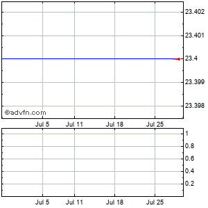Valeant Pharmaceuticals International Monthly Stock Chart August 2015 to September 2015