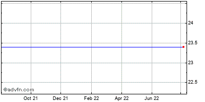 Valeant Pharmaceuticals International Historical Stock Chart May 2014 to May 2015