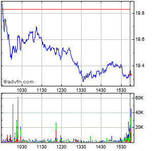 Vishay Intertechnology, Inc. Intraday Stock Chart Thursday, 23 May 2013