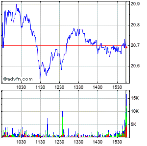 Vishay Intertechnology, Inc. Intraday Stock Chart Wednesday, 22 October 2014