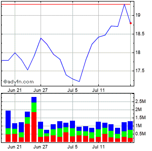 Vishay Intertechnology, Inc. Monthly Stock Chart April 2013 to May 2013