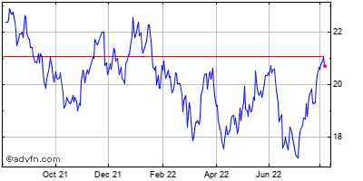 Vishay Intertechnology, Inc. Historical Stock Chart December 2013 to December 2014