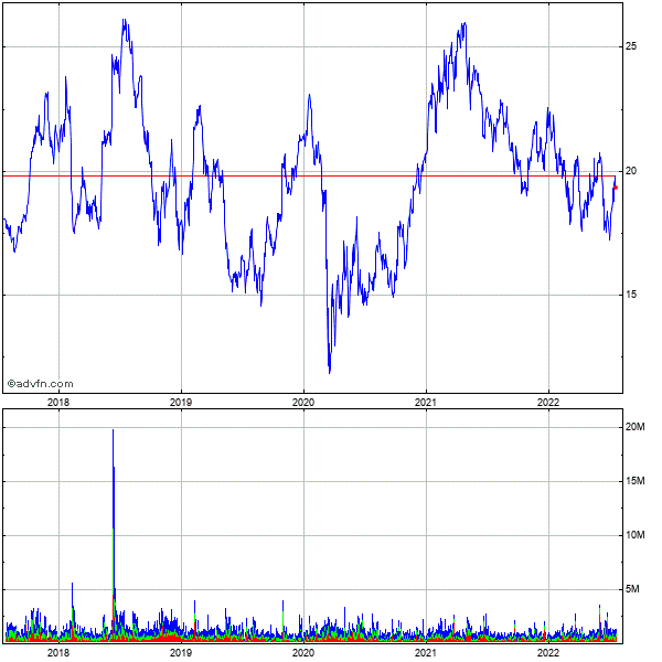 Vishay Intertechnology, Inc. 5 Year Historical Stock Chart October 2009 to October 2014