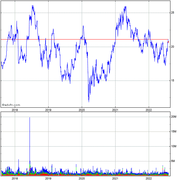 Vishay Intertechnology, Inc. 5 Year Historical Stock Chart May 2008 to May 2013