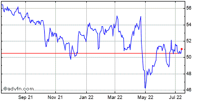 Verizon Communications Historical Stock Chart October 2013 to October 2014