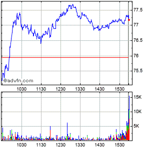 Western Alliance Bancorporation Intraday Stock Chart Friday, 06 March 2015