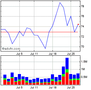 Western Alliance Bancorporation Monthly Stock Chart February 2015 to March 2015
