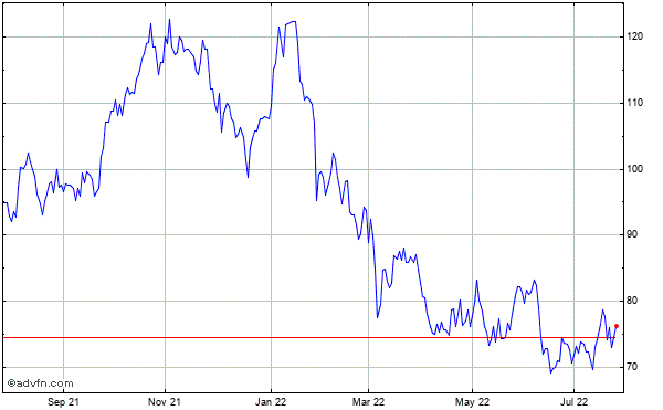 Western Alliance Bancorporation Historical Stock Chart March 2014 to March 2015