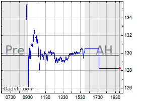 Intraday Wesco chart