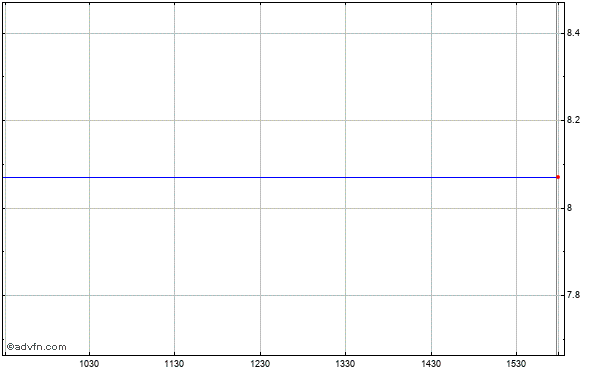 Memc Electronic Materials, Inc. Intraday Stock Chart Friday, 24 May 2013