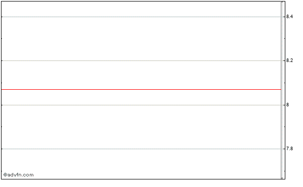 Memc Electronic Materials, Inc. Intraday Stock Chart Wednesday, 29 July 2015