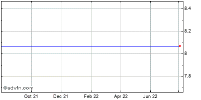 Memc Electronic Materials, Inc. Historical Stock Chart May 2012 to May 2013