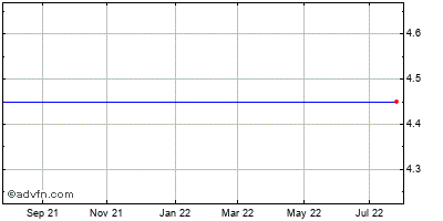 Wilmington Trust (de) Historical Stock Chart May 2012 to May 2013