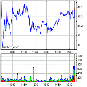 Williams Cos (the) Intraday Stock Chart Wednesday, 22 May 2013