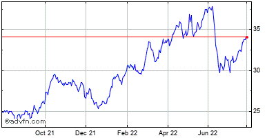 Williams Cos (the) Historical Stock Chart October 2013 to October 2014