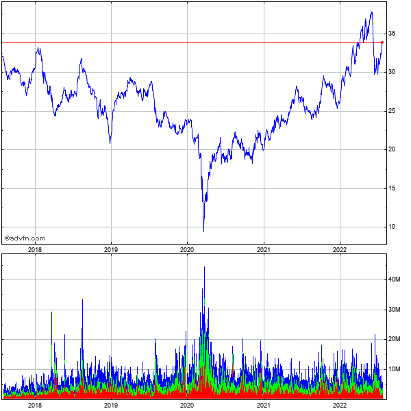 Williams Cos (the) 5 Year Historical Stock Chart May 2008 to May 2013