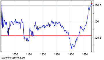 Wal Mart Stores Intraday stock chart