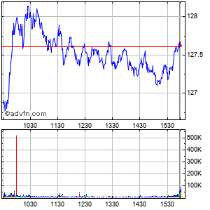 Wal-mart Stores, Inc. Intraday Stock Chart Sunday, 26 October 2014