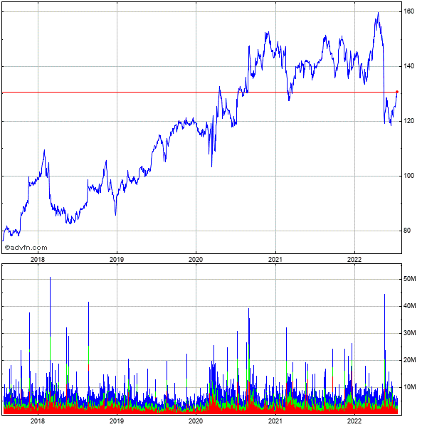 Wal-mart Stores, Inc. 5 Year Historical Stock Chart October 2009 to October 2014