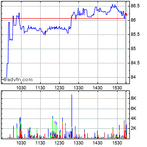 Wns (holdings) Limit Intraday Stock Chart Tuesday, 16 September 2014