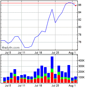 Wns (holdings) Limit Monthly Stock Chart August 2014 to September 2014