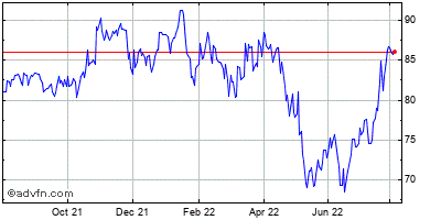 Wns (holdings) Limit Historical Stock Chart May 2014 to May 2015