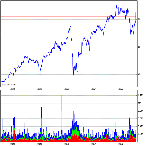 Wns (holdings) Limit 5 Year Historical Stock Chart September 2009 to September 2014