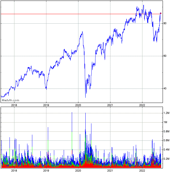 Wns (holdings) Limit 5 Year Historical Stock Chart May 2008 to May 2013