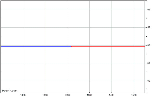 Aqua America Intraday Stock Chart Thursday, 23 May 2013