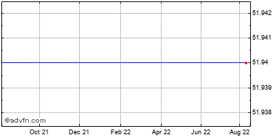 Aqua America Historical Stock Chart August 2013 to August 2014