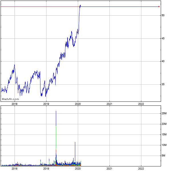 Aqua America 5 Year Historical Stock Chart May 2008 to May 2013