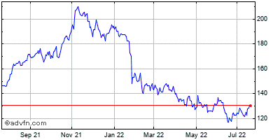Watts Water Technologies Historical Stock Chart May 2015 to May 2016