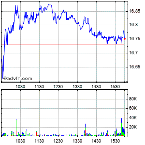 Western Union Co. Intraday Stock Chart Wednesday, 22 May 2013