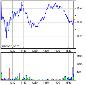 Western Union Co. Intraday Stock Chart Saturday, 30 August 2014
