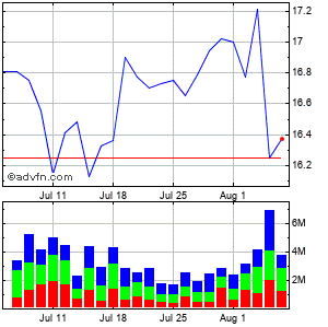 Western Union Co. Monthly Stock Chart July 2014 to August 2014