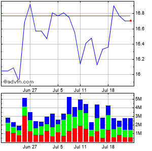 Western Union Co. Monthly Stock Chart April 2013 to May 2013
