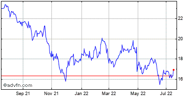Western Union Co. Historical Stock Chart April 2014 to April 2015