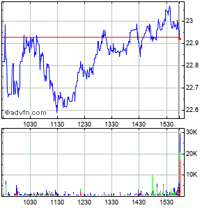Wolverine World Wide, Inc. Intraday Stock Chart Wednesday, 02 September 2015