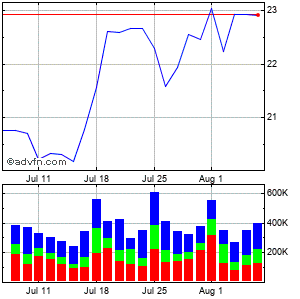 Wolverine World Wide, Inc. Monthly Stock Chart August 2015 to September 2015