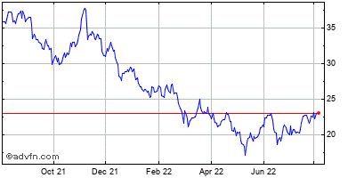 Wolverine World Wide, Inc. Historical Stock Chart October 2014 to October 2015