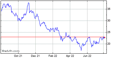 Wolverine World Wide, Inc. Historical Stock Chart February 2015 to February 2016