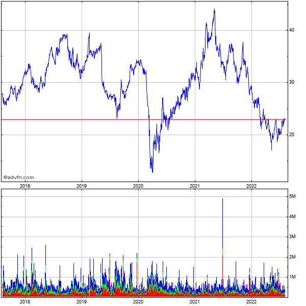 Wolverine World Wide, Inc. 5 Year Historical Stock Chart September 2010 to September 2015