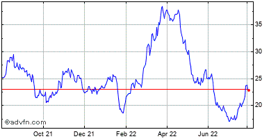 United States Steel (new) Historical Stock Chart May 2012 to May 2013