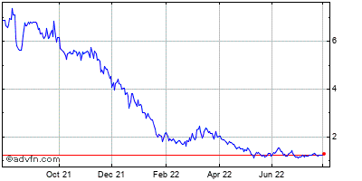 Xl Capital Ltd. Historical Stock Chart March 2014 to March 2015