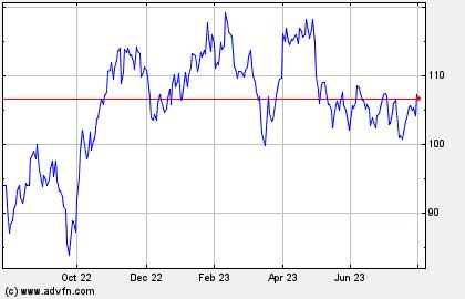 Exxon Mobil Historical  Stock Chart