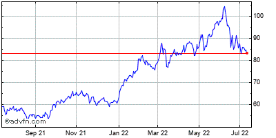 Exxon Mobil Corp. Historical Stock Chart December 2013 to December 2014