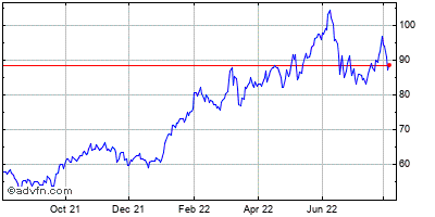 Exxon Mobil Corp. Historical Stock Chart May 2012 to May 2013