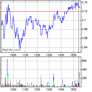 Ypf Sa Intraday Stock Chart Wednesday, 22 May 2013