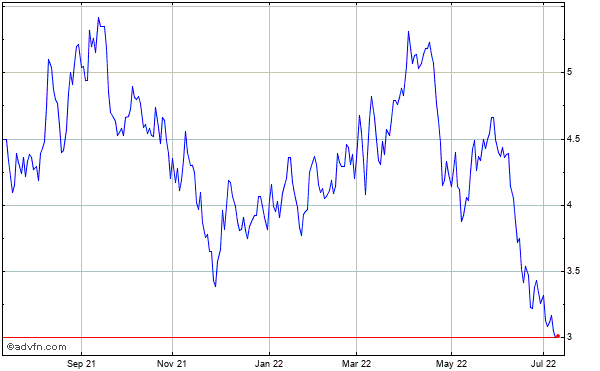 Ypf Sa Historical Stock Chart May 2012 to May 2013