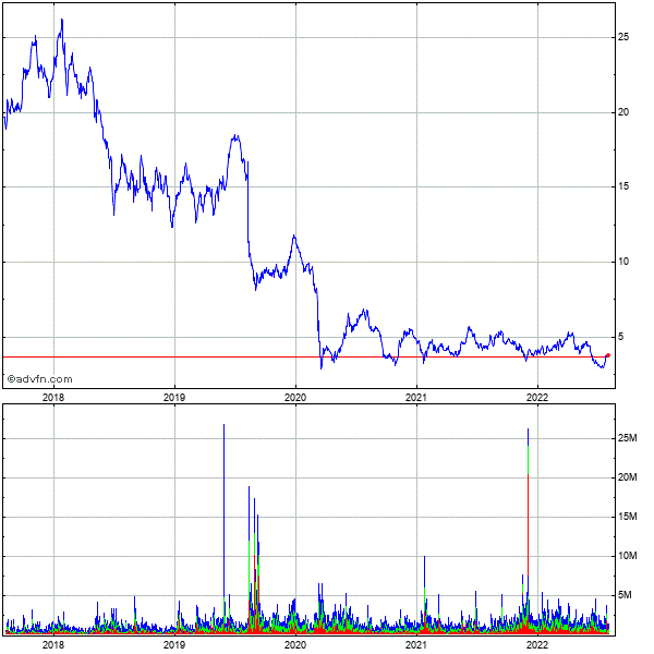 Ypf Sa 5 Year Historical Stock Chart May 2008 to May 2013